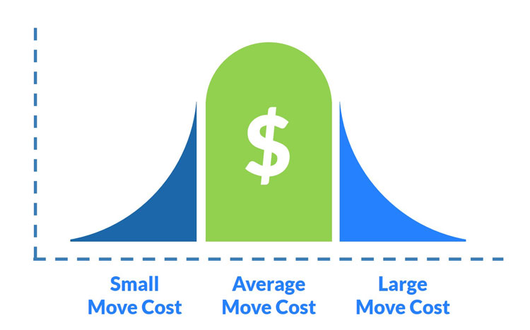 What is the average cost to move